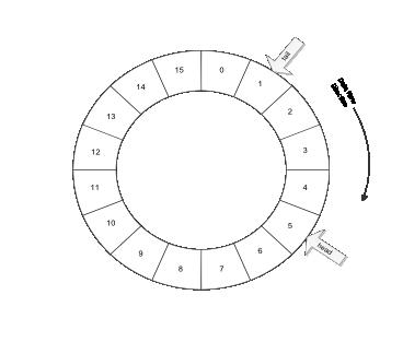 Circular Buffers: Data Structures: C++ Development